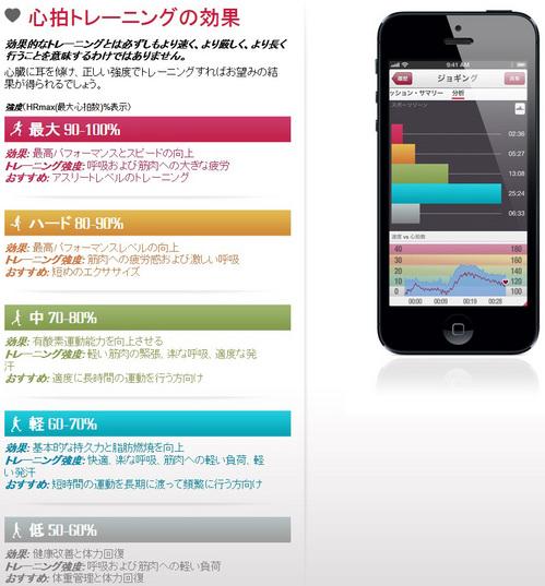 心拍計ランニング・ジョギングiphone  POLAR(ポラール) H7 心拍センサー 対応アプリPolar Beat(ポラール ビート) などiPhone5やiPhone4sのアプリに対応ポラール ビート(POLAR BEAT)