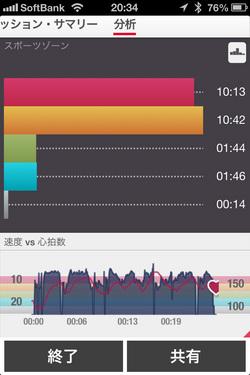 心拍計ランニング・ジョギングiphone  polarl-H7-心拍計 運動終了後に表示されるトレーニングの速度と心拍のグラフー